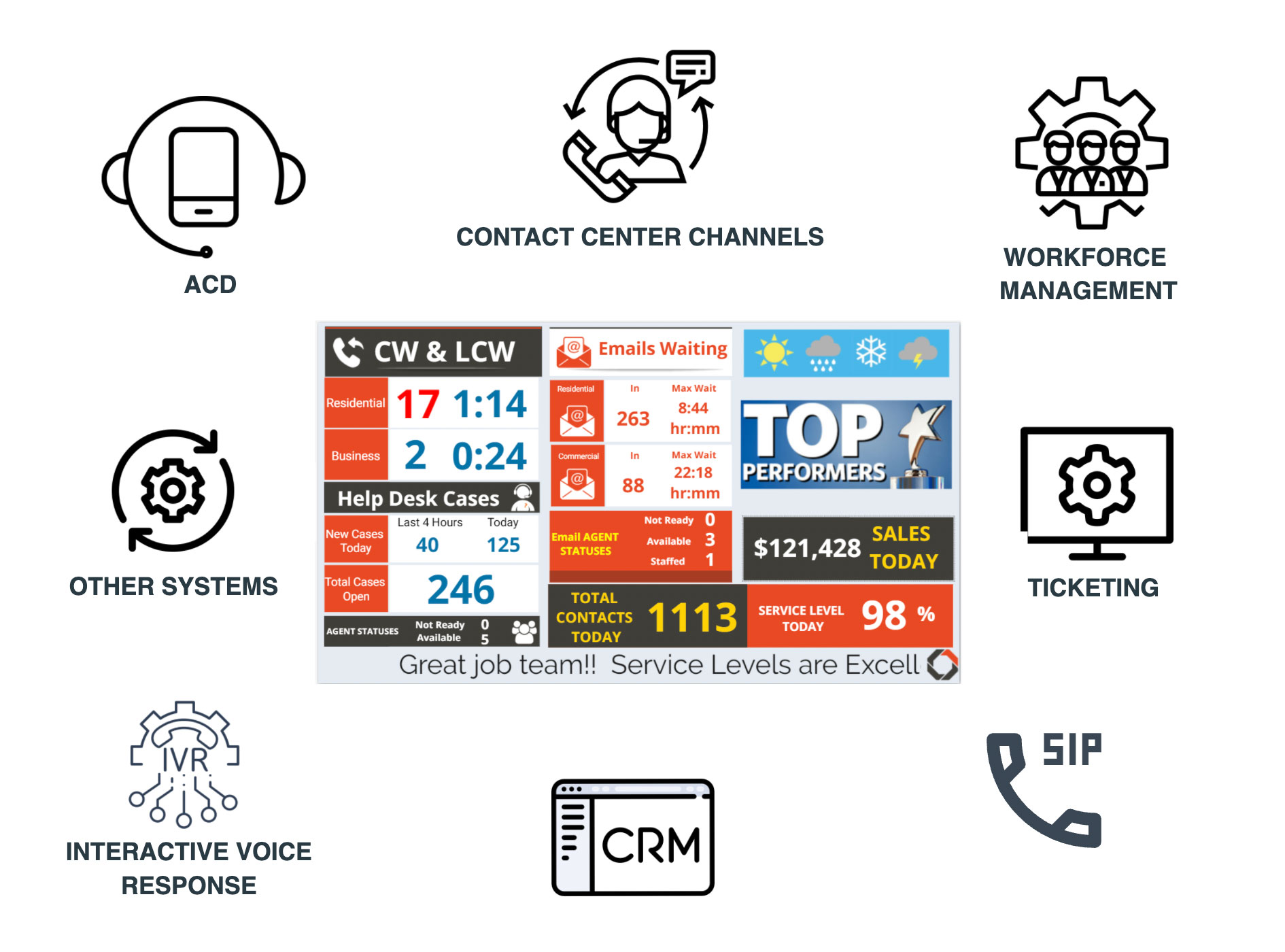 unified-contact-center-data